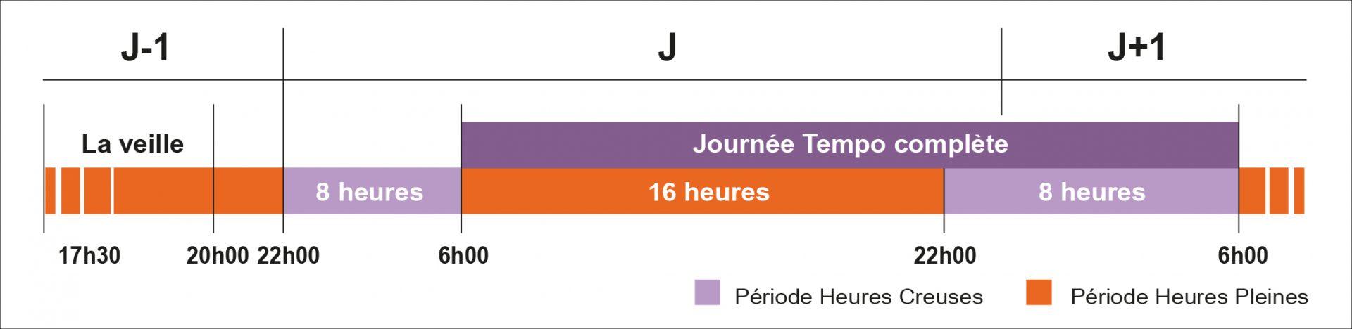 Journee_Tempo